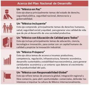 Acerca del Plan Nacional de Desarrollo